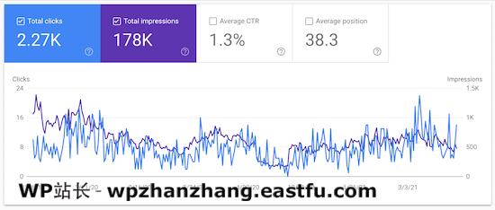Google Search Console网站流量数据